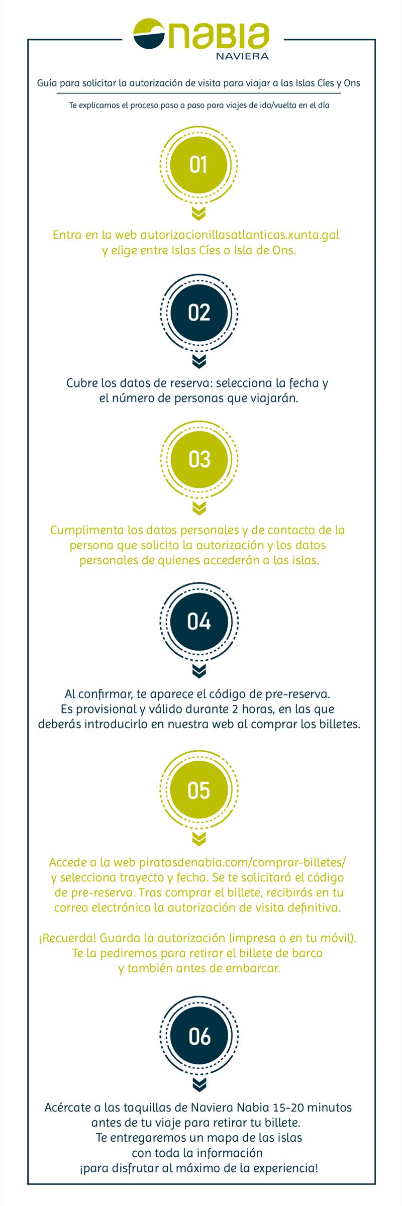 Infografía con los pasos del proceso para solicitar la autorización para Islas Cíes y Ons